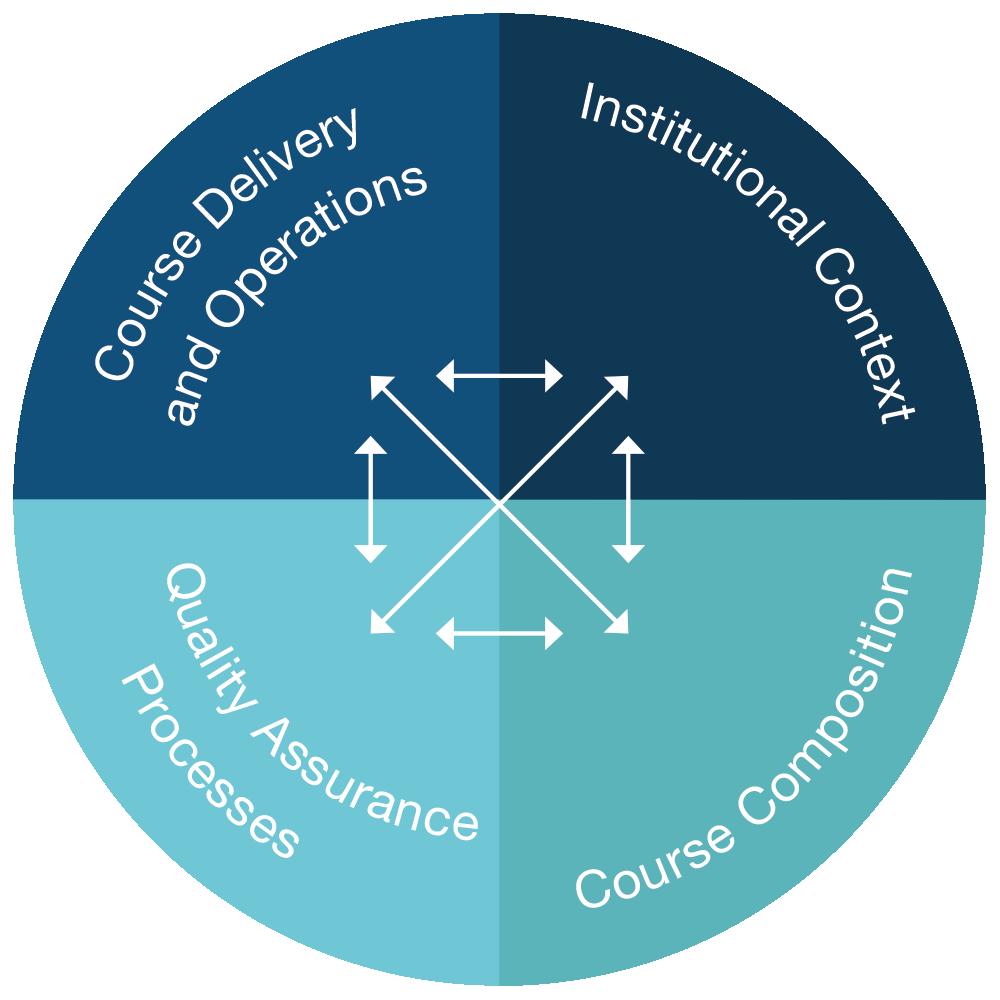 EFMD-EOCCS-Framework