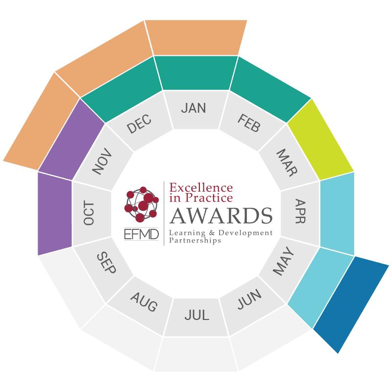 EFMD_Global-EiP_Timeframe